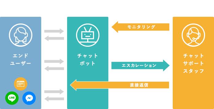 hitoboとは、「ボット」と「人」の合同チームで チャット対応を実現するサービス。